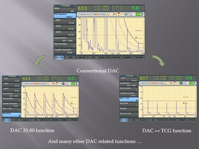 DAC system of the portable ultrasonic flaw detector Sonocon B, version «Thickness Gauge +»
